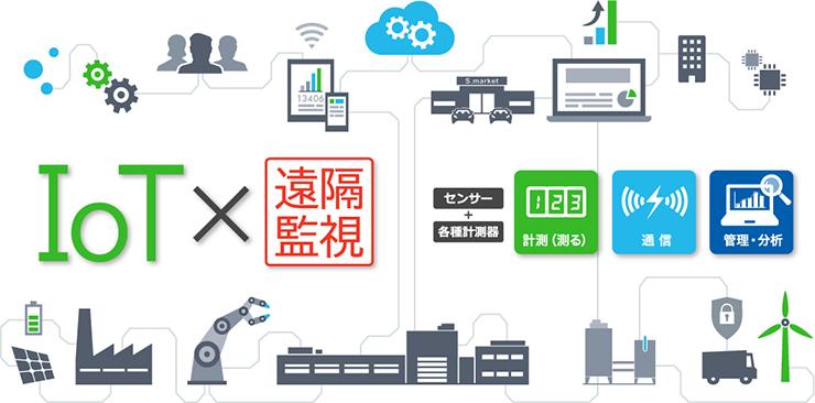 Watanabe IoT×遠隔監視ソリューション